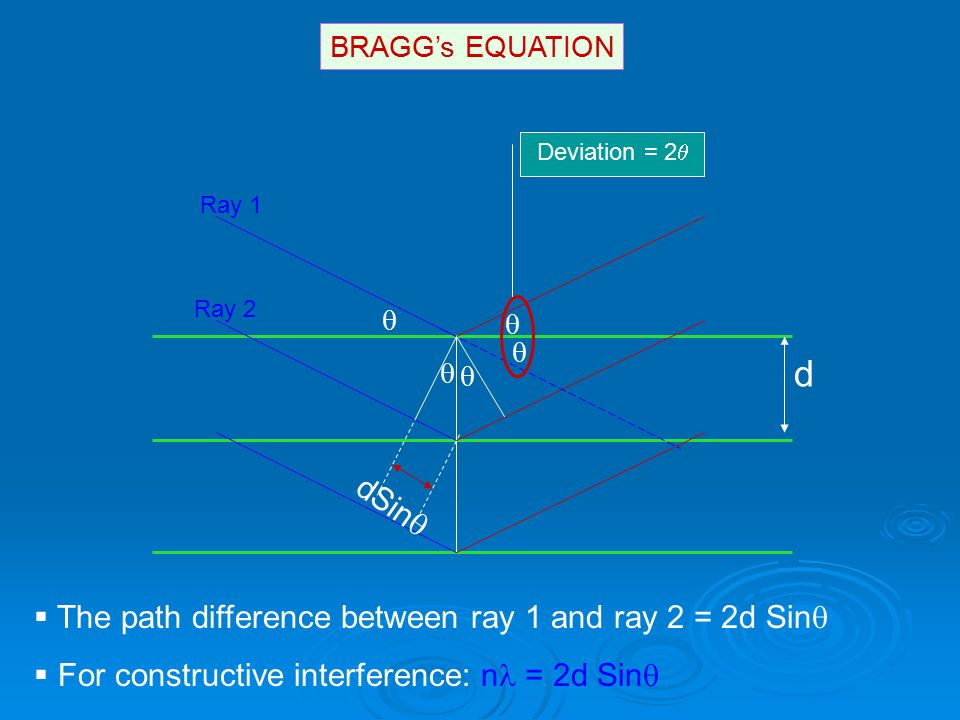 d dSin The path difference between ray 1 and ray 2 = 2d Sin