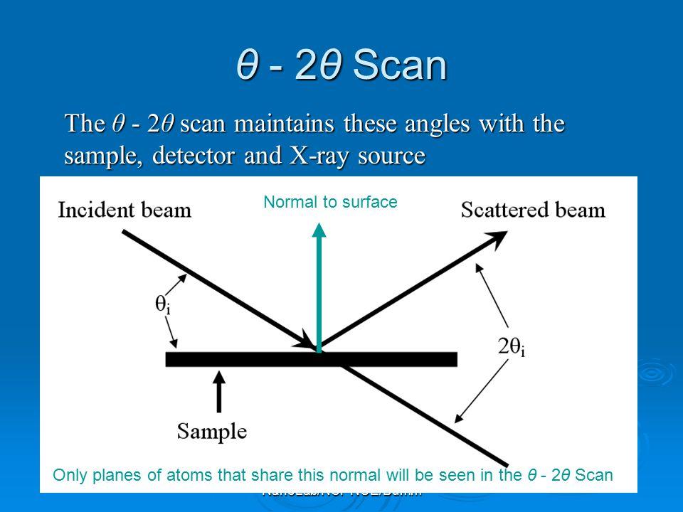 θ - 2θ Scan The θ - 2θ scan maintains these angles with the sample, detector and X-ray source. Normal to surface.