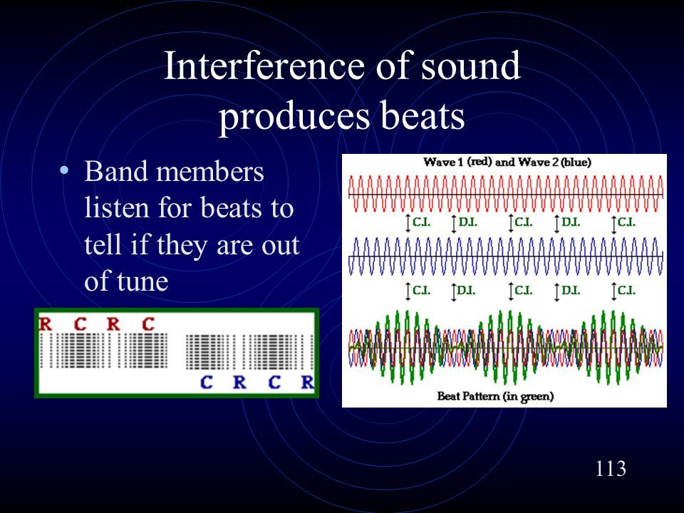 Interference of sound produces beats