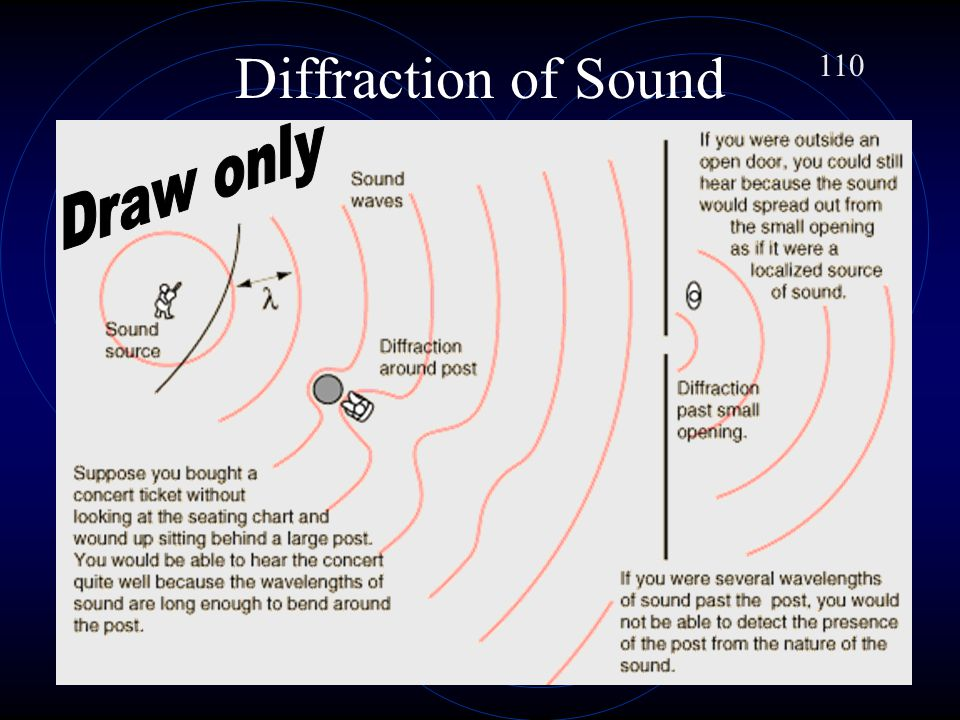 Diffraction of Sound 110. Draw only.