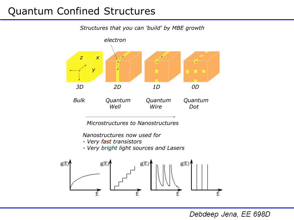 Quantum Confined Structures