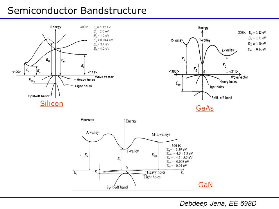 Semiconductor Bandstructure