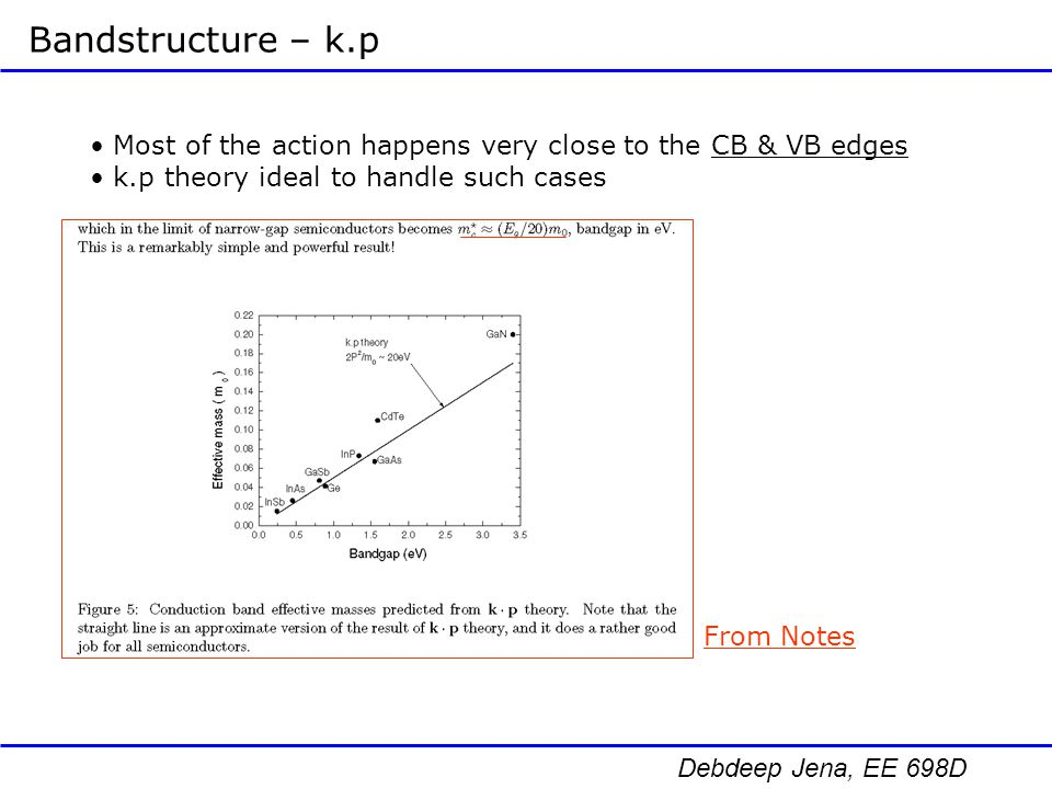 Bandstructure – k.p Most of the action happens very close to the CB & VB edges. k.p theory ideal to handle such cases.