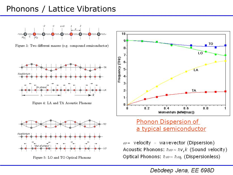 Phonons / Lattice Vibrations
