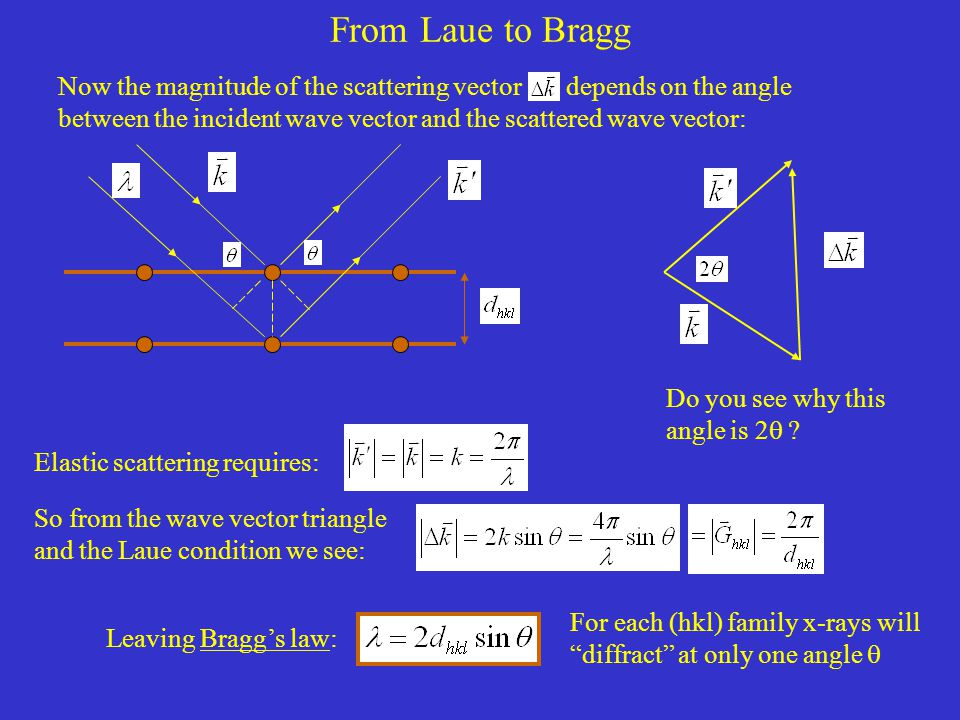 From Laue to Bragg