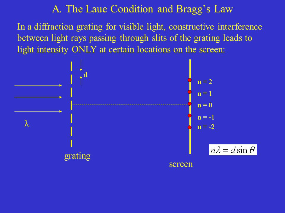 A. The Laue Condition and Bragg's Law