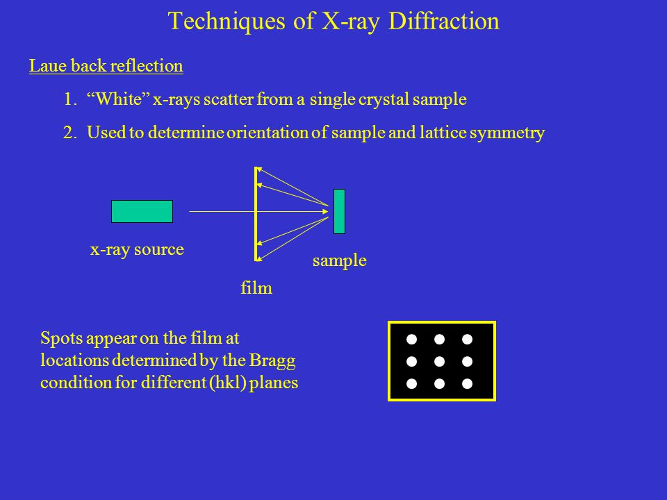 Techniques of X-ray Diffraction