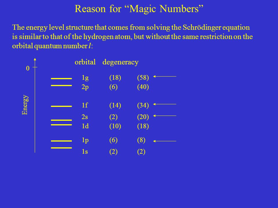 Reason for Magic Numbers