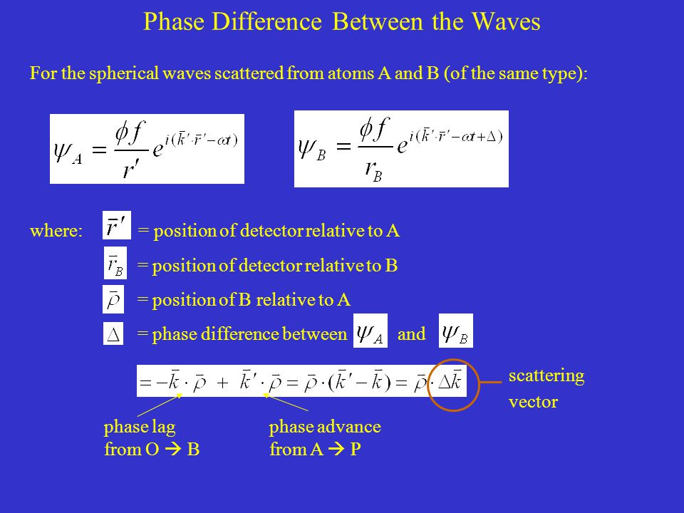 Phase Difference Between the Waves