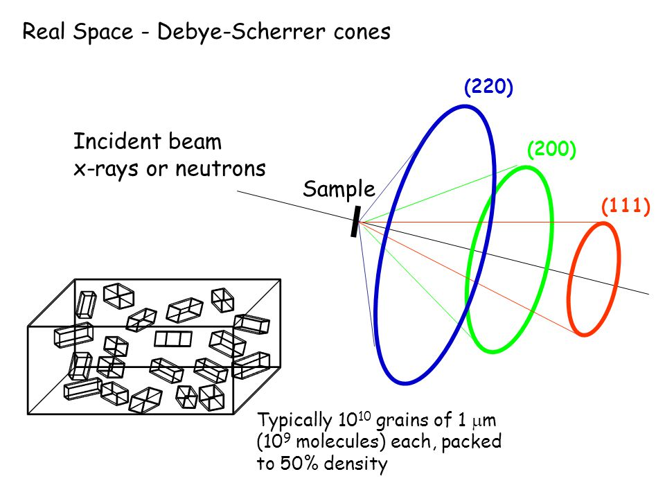 Real Space - Debye-Scherrer cones