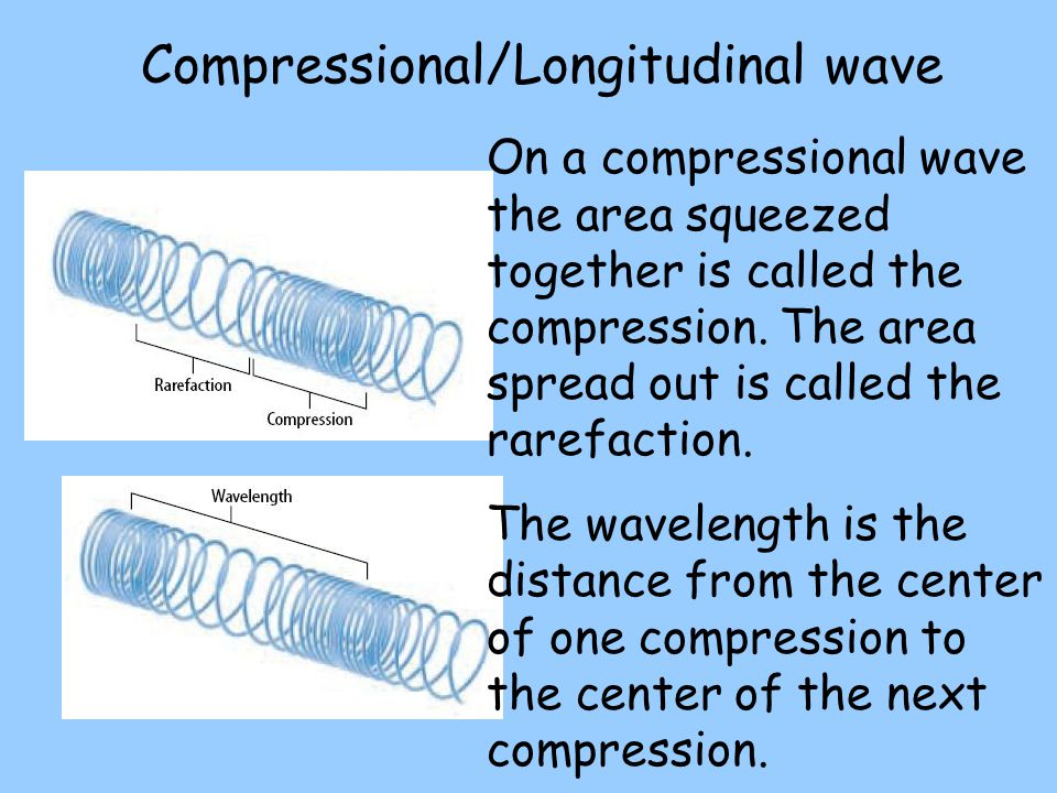 Compressional/Longitudinal wave