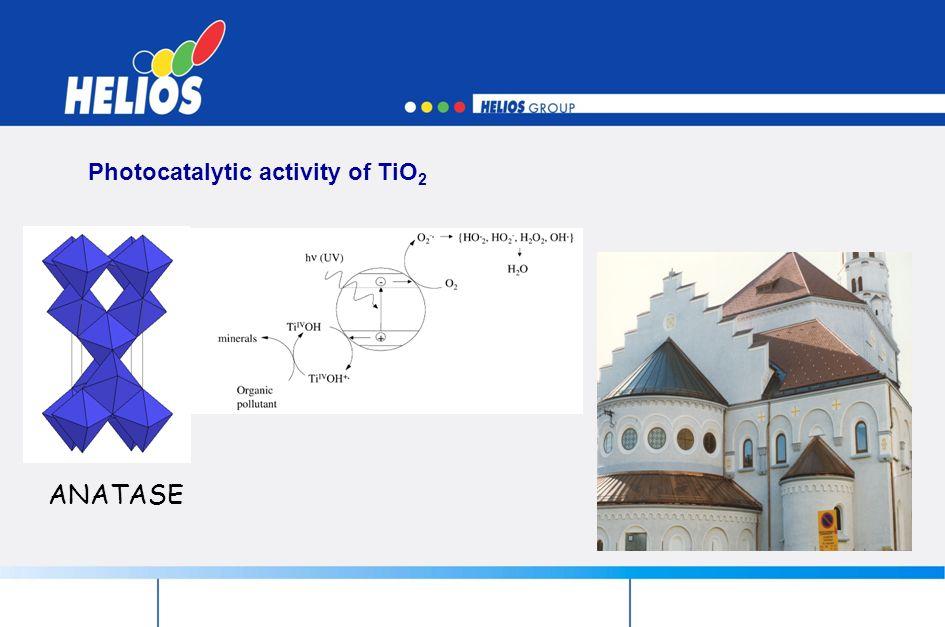 Photocatalytic activity of TiO2