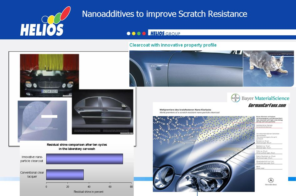 Nanoadditives to improve Scratch Resistance