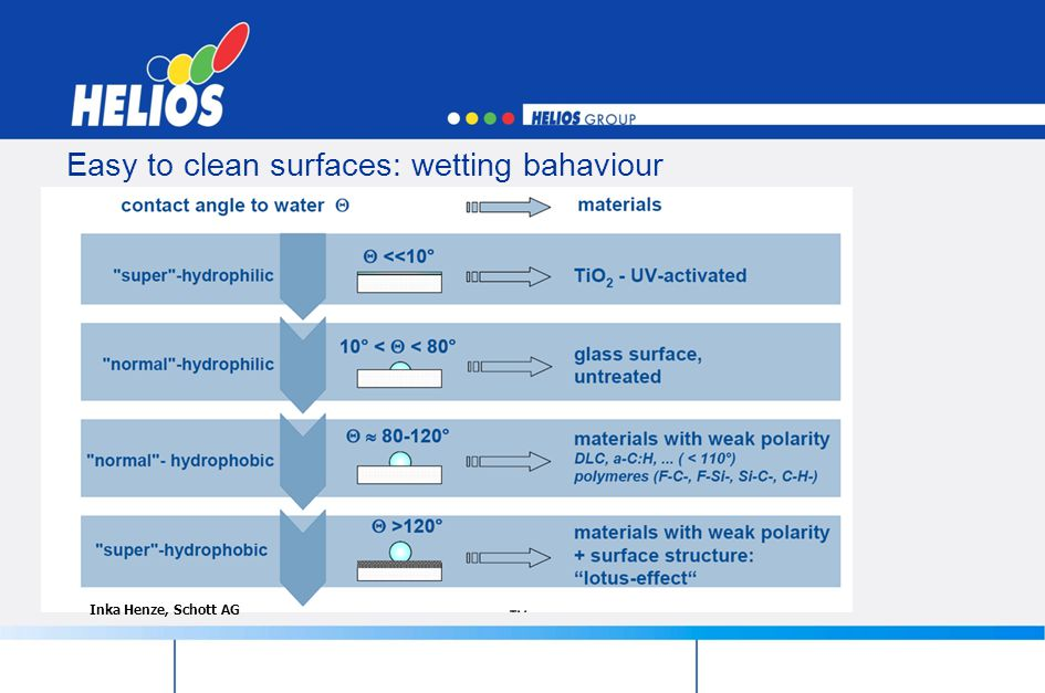 Easy to clean surfaces: wetting bahaviour