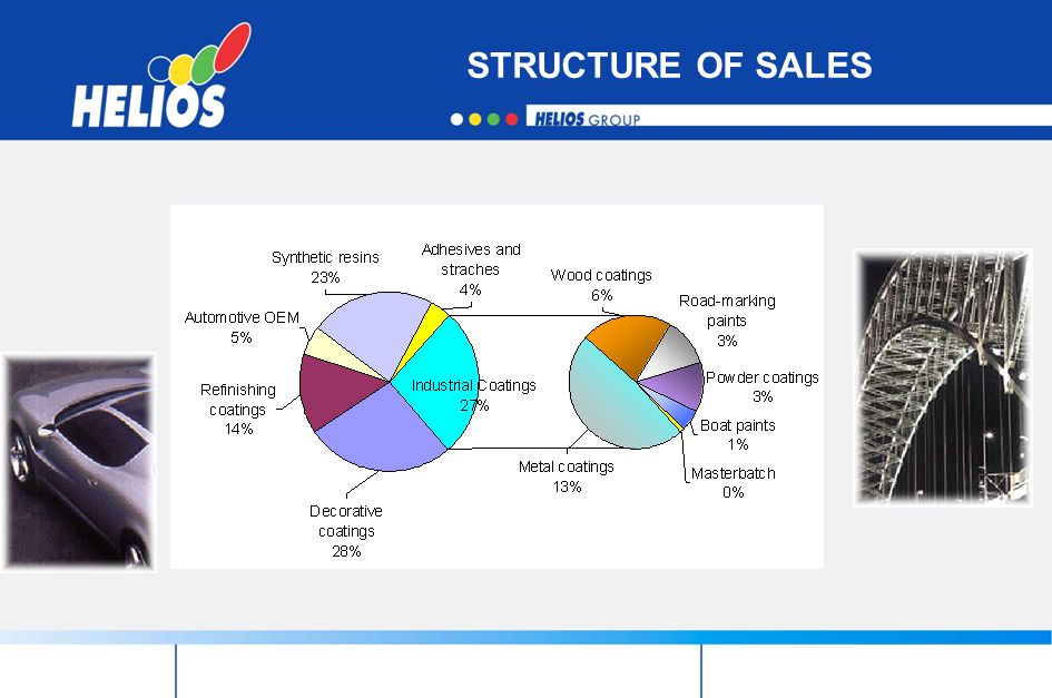 STRUCTURE OF SALES