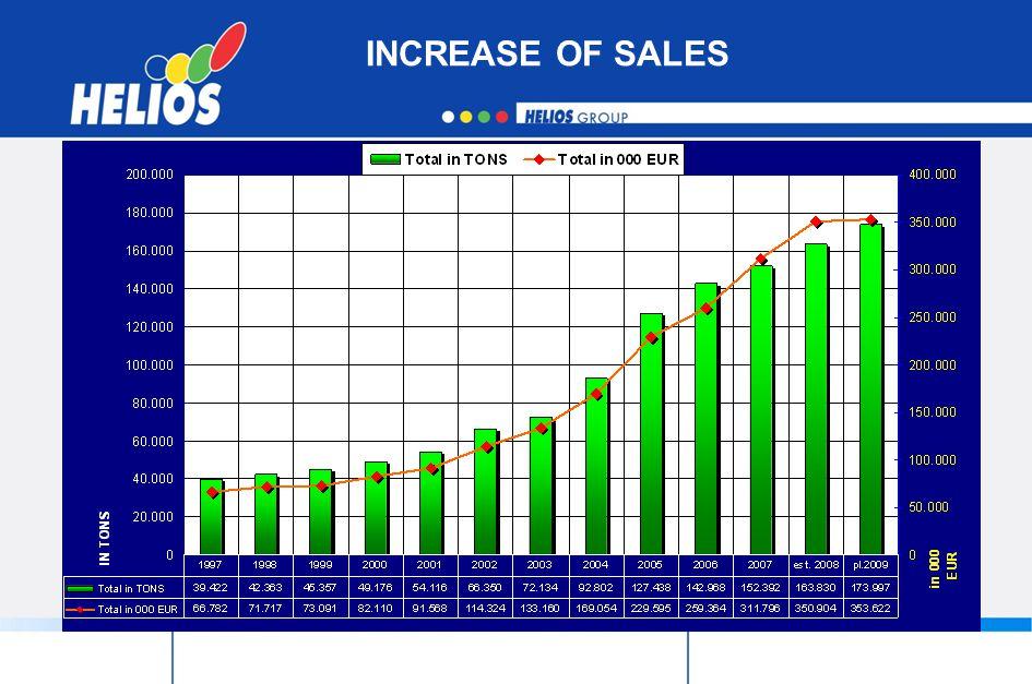 INCREASE OF SALES