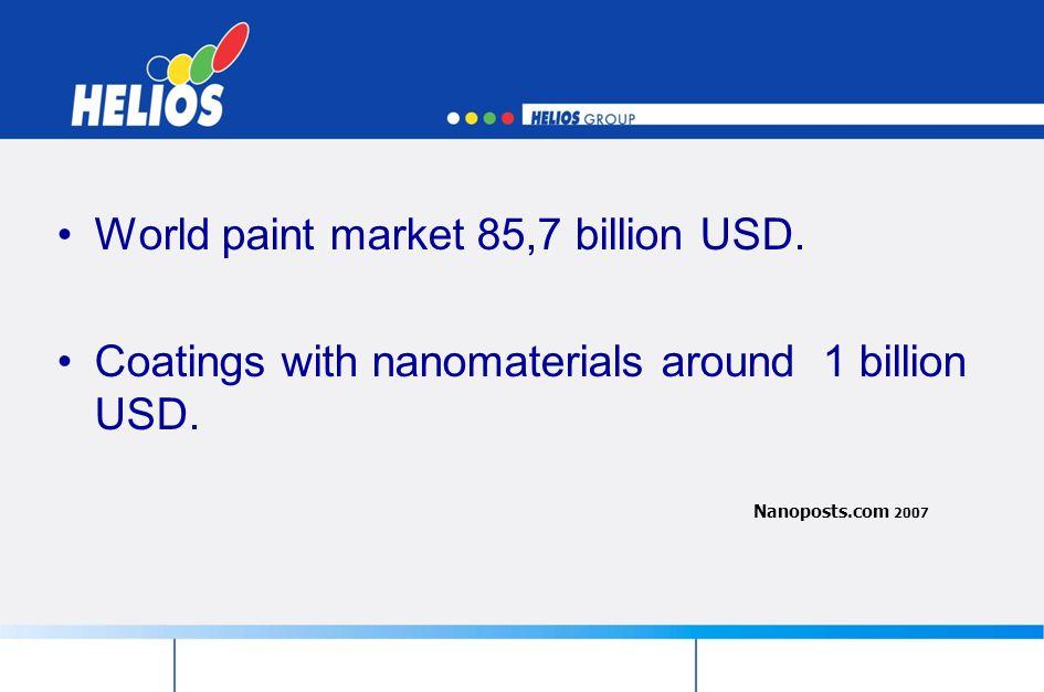 World paint market 85,7 billion USD.