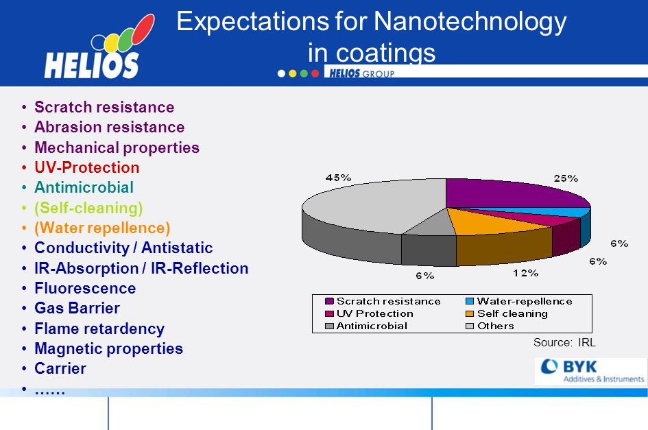 Expectations for Nanotechnology in coatings