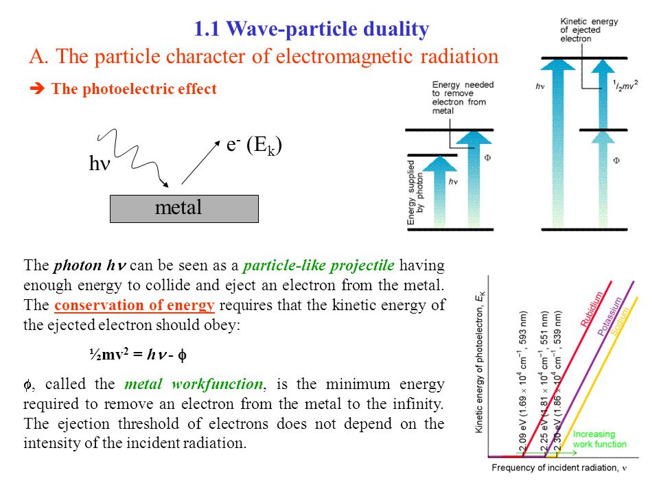 1.1 Wave-particle duality