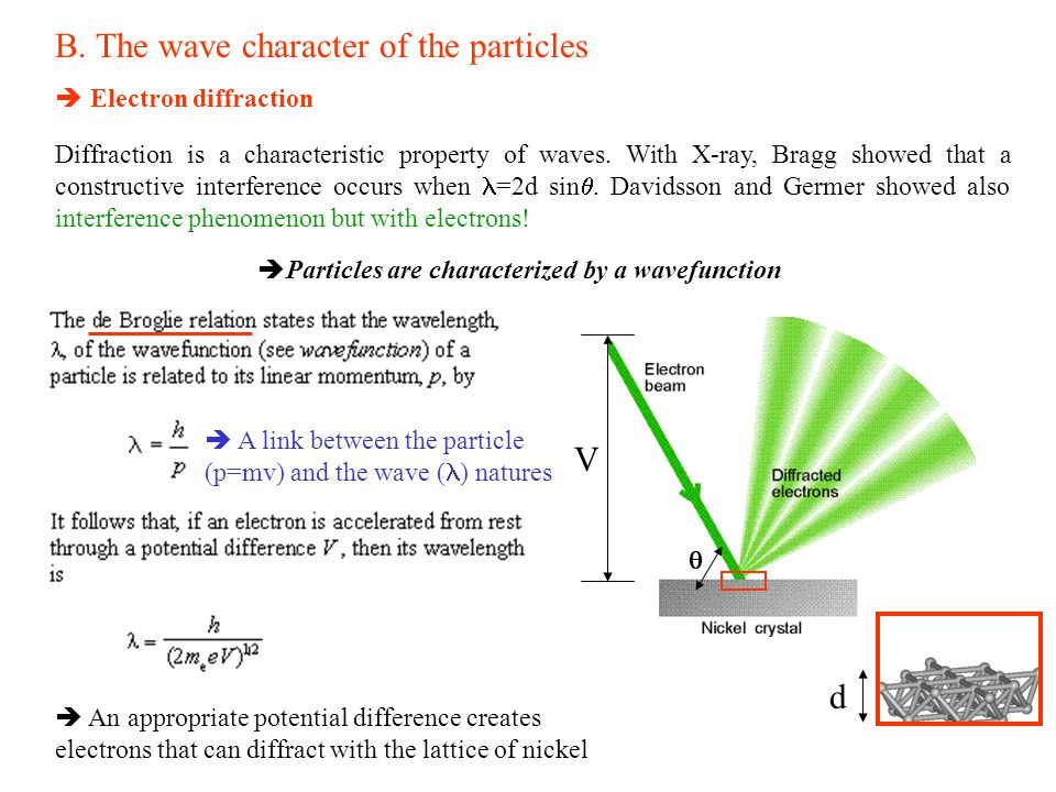 B. The wave character of the particles