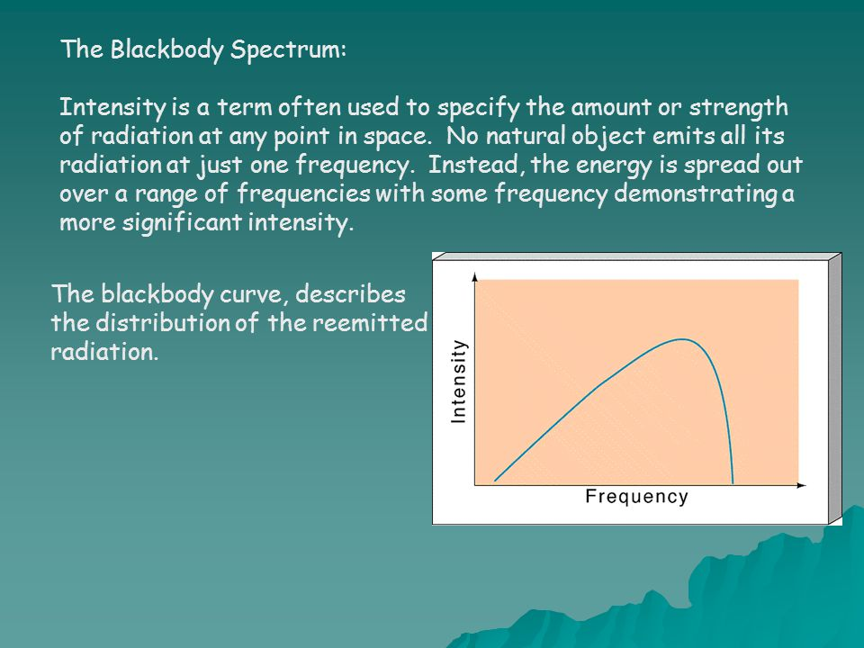 The Blackbody Spectrum:
