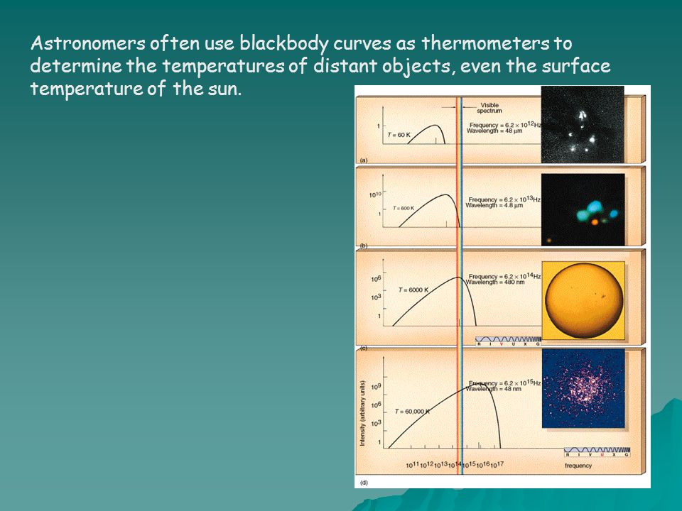 Astronomers often use blackbody curves as thermometers to determine the temperatures of distant objects, even the surface temperature of the sun.