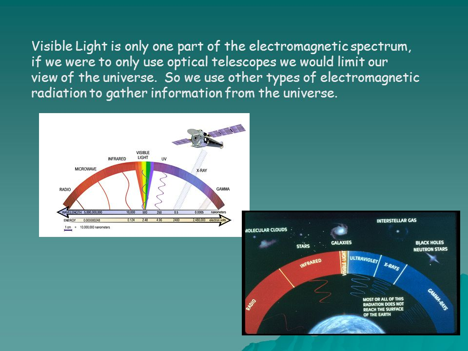 Visible Light is only one part of the electromagnetic spectrum,