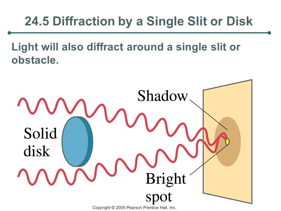 24.5 Diffraction by a Single Slit or Disk