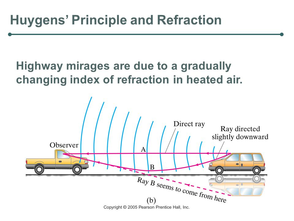Huygens' Principle and Refraction