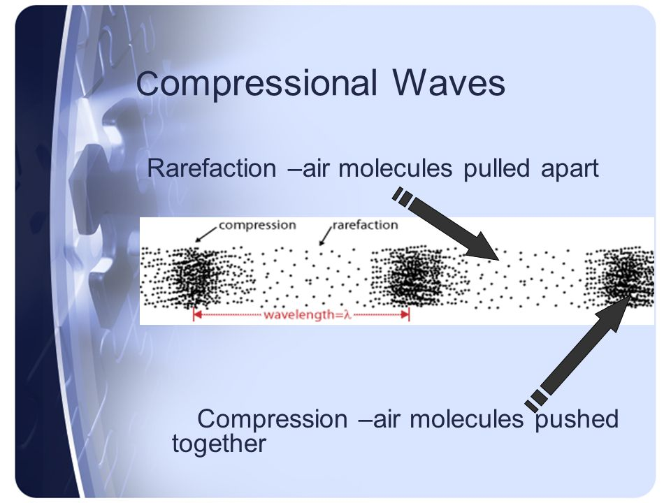 Compressional Waves Rarefaction –air molecules pulled apart