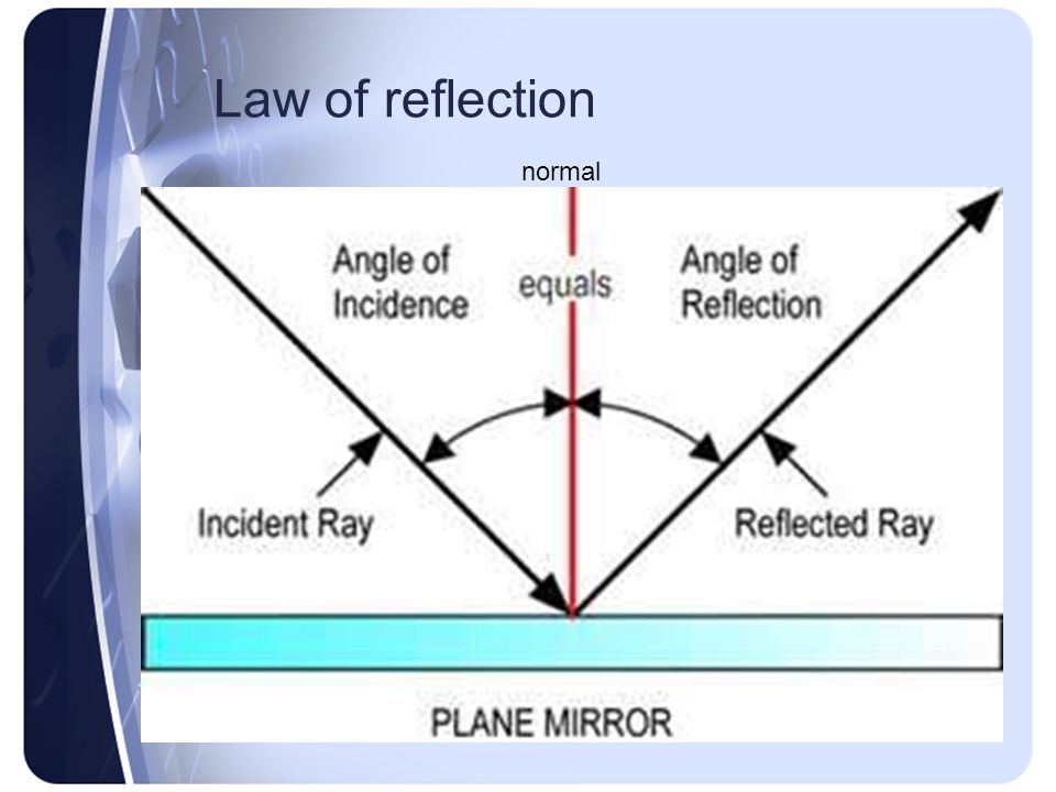 Law of reflection normal