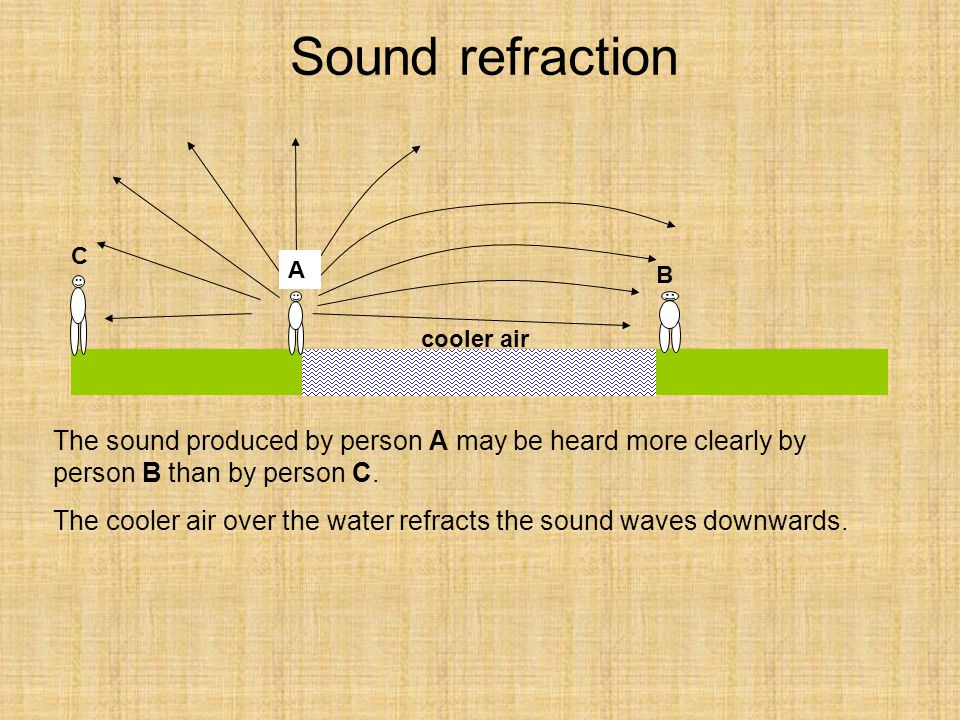 Sound refraction cooler air. A. B. C. The sound produced by person A may be heard more clearly by person B than by person C.
