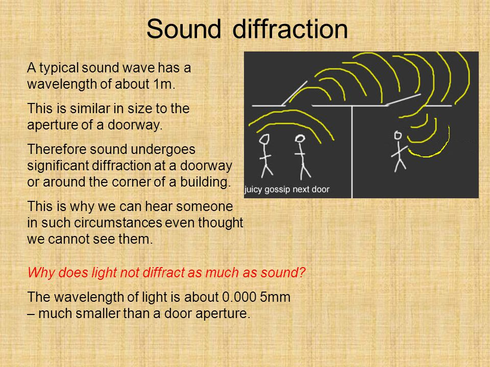 Sound diffraction A typical sound wave has a wavelength of about 1m.
