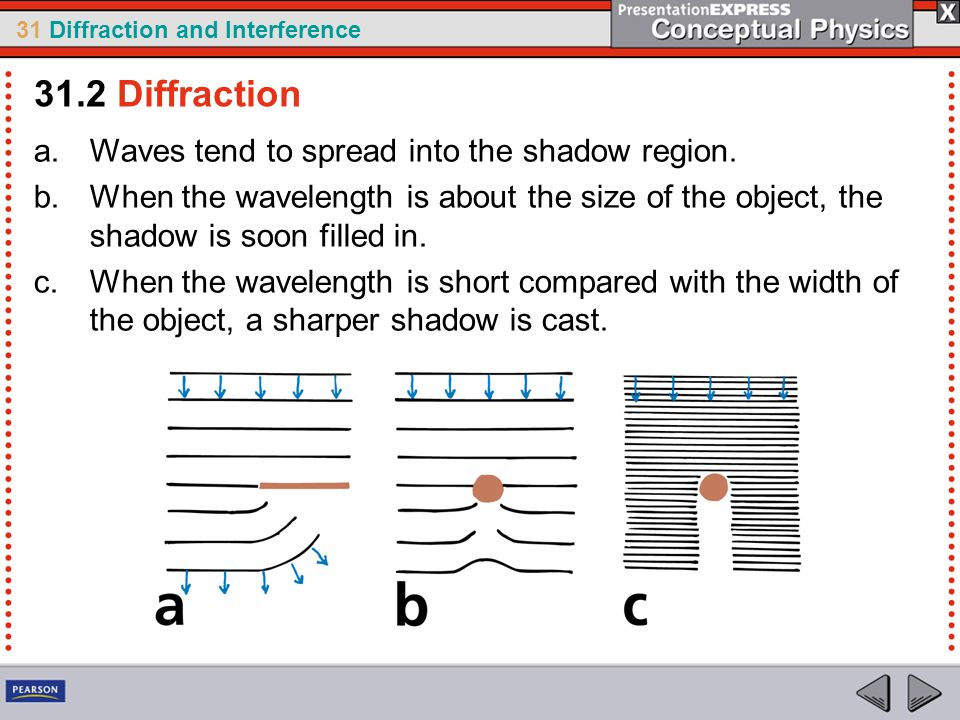 31.2 Diffraction Waves tend to spread into the shadow region.