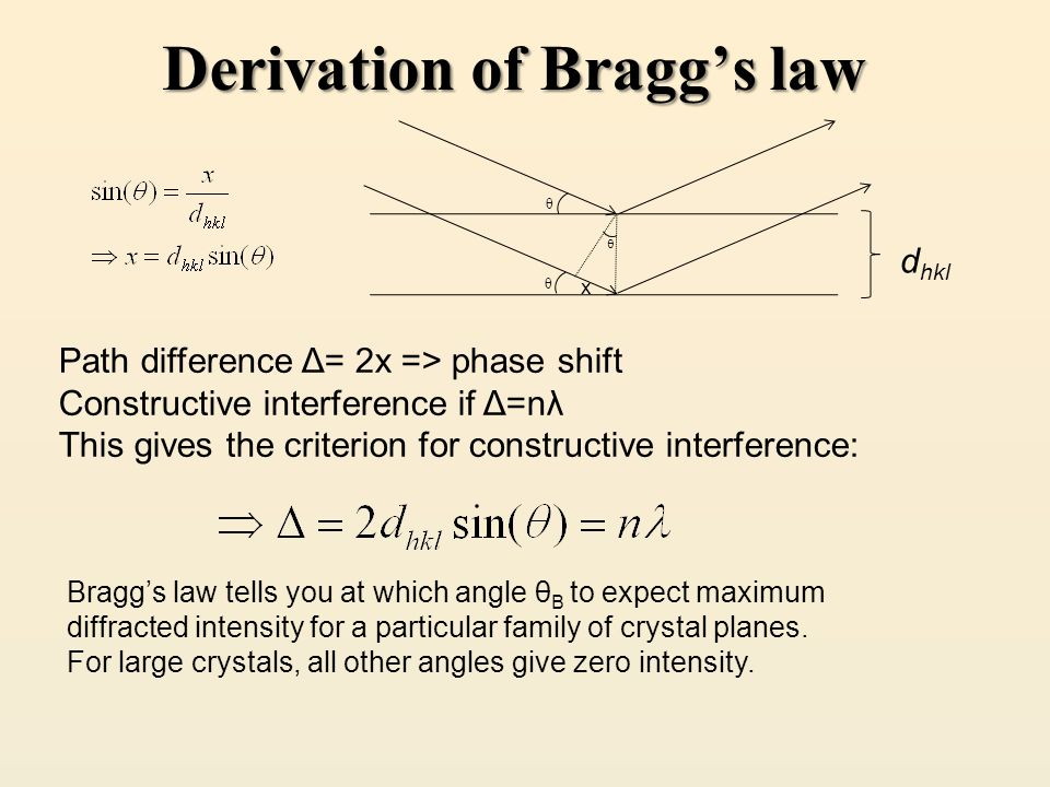 Derivation of Bragg's law