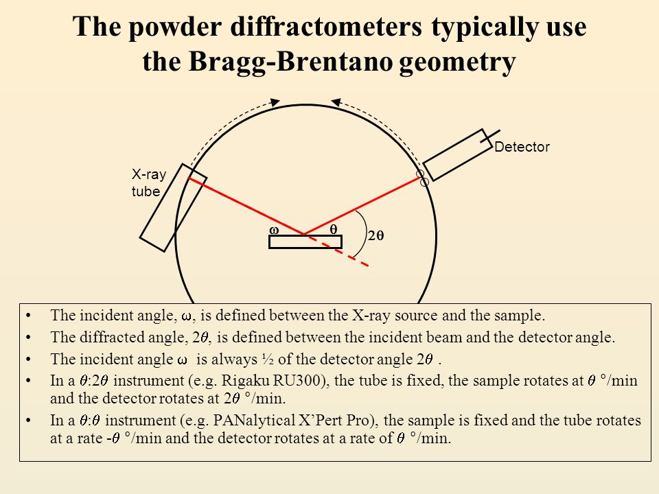 The powder diffractometers typically use the Bragg-Brentano geometry