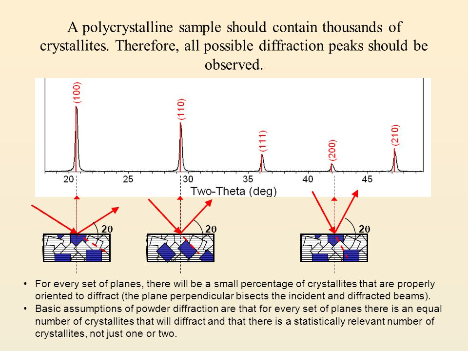 A polycrystalline sample should contain thousands of crystallites