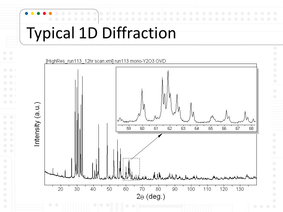 Typical 1D Diffraction