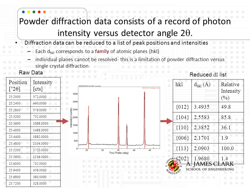 Powder diffraction data consists of a record of photon intensity versus detector angle 2q.