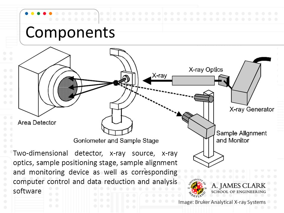 Components An XRD2 system is a diffraction system with the capability of acquiring diffraction pattern in 2D.