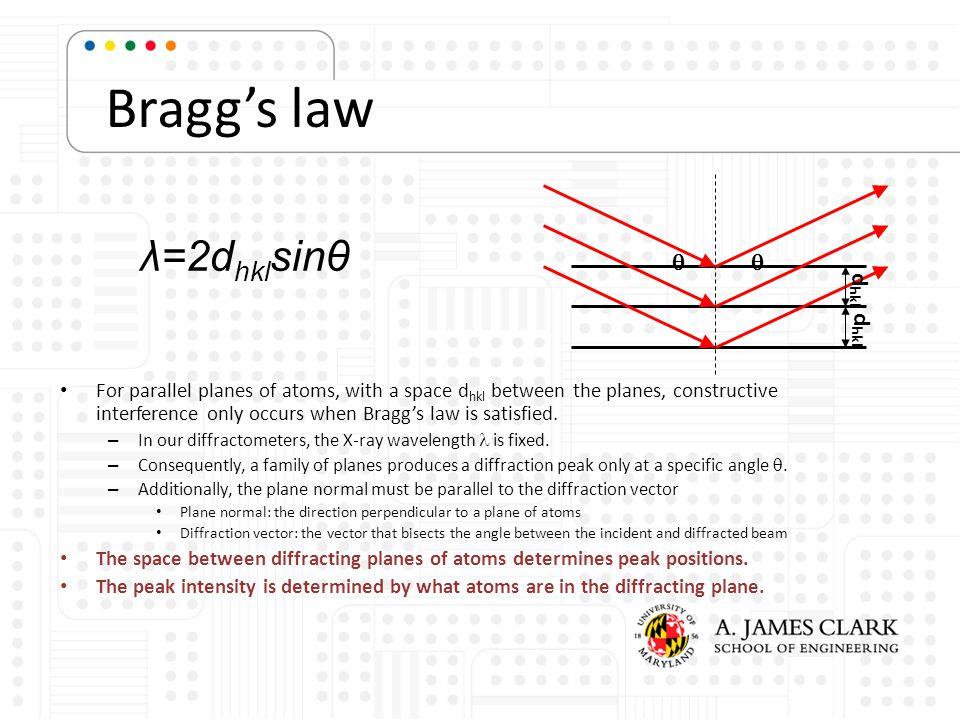 Bragg's law λ=2dhklsinθ q dhkl
