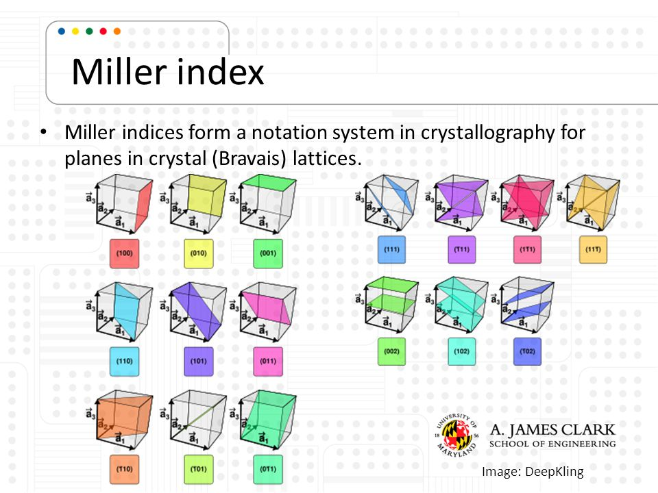 Miller index Miller indices form a notation system in crystallography for planes in crystal (Bravais) lattices.