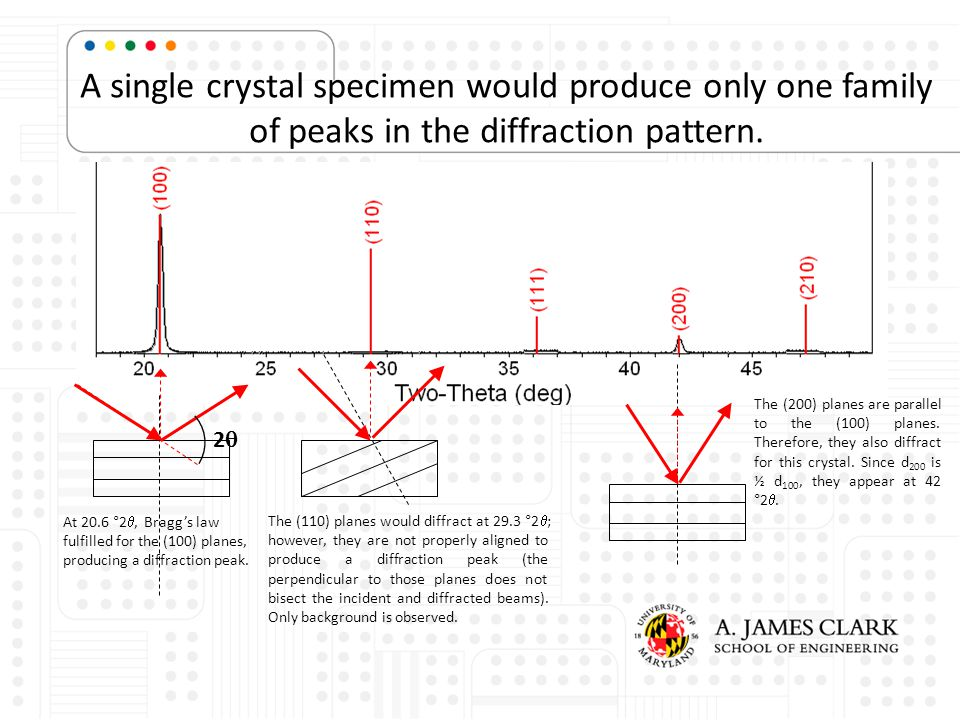 A single crystal specimen would produce only one family of peaks in the diffraction pattern.