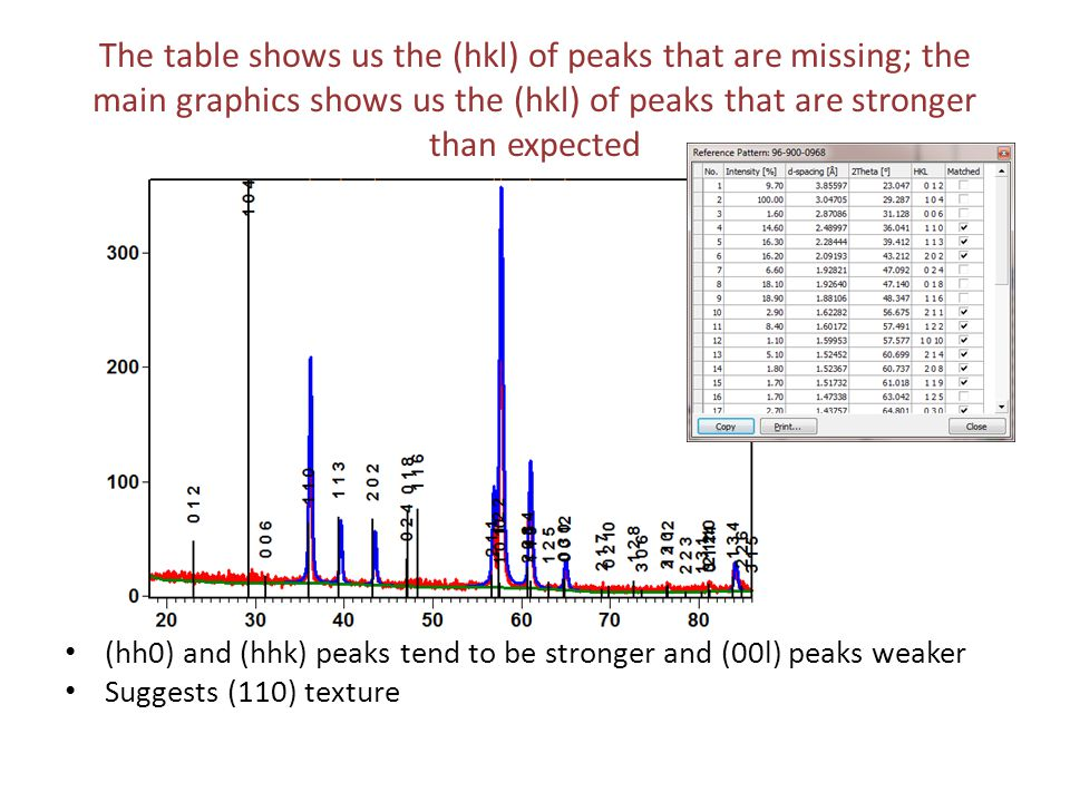 The table shows us the (hkl) of peaks that are missing; the main graphics shows us the (hkl) of peaks that are stronger than expected