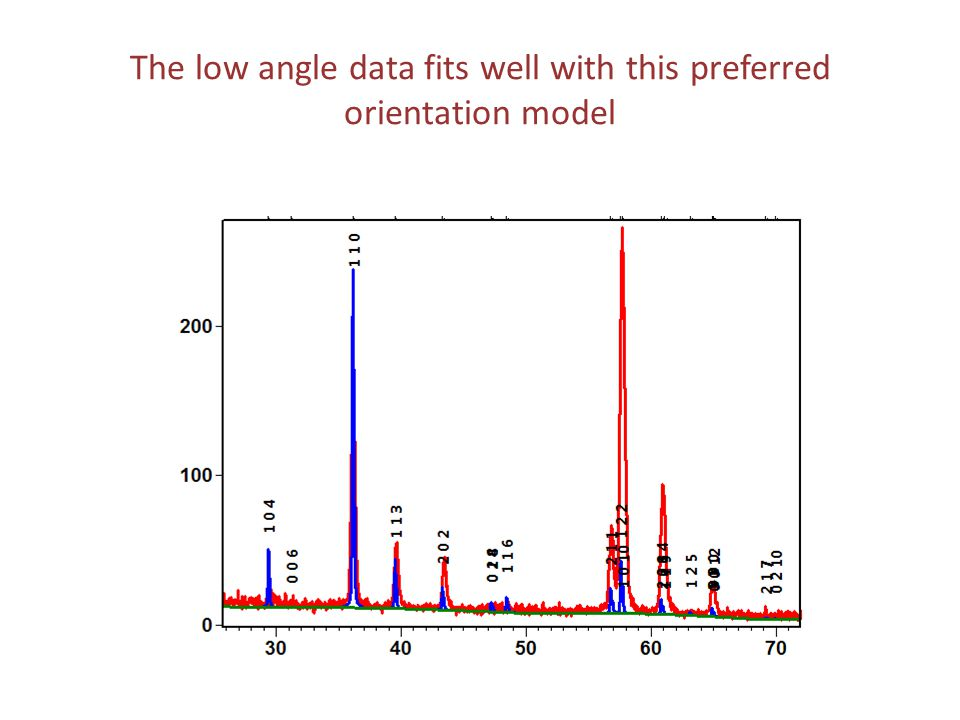 The low angle data fits well with this preferred orientation model