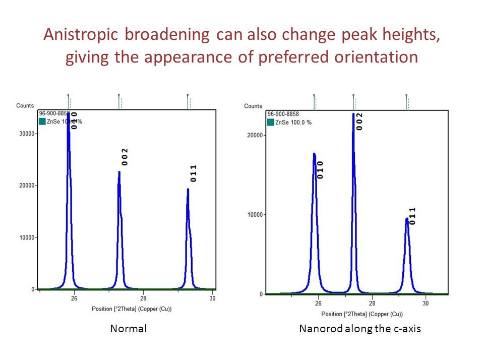 Anistropic broadening can also change peak heights, giving the appearance of preferred orientation