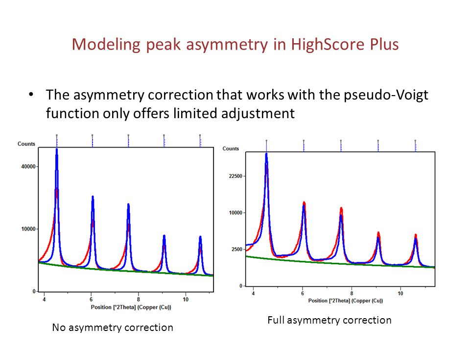 Modeling peak asymmetry in HighScore Plus