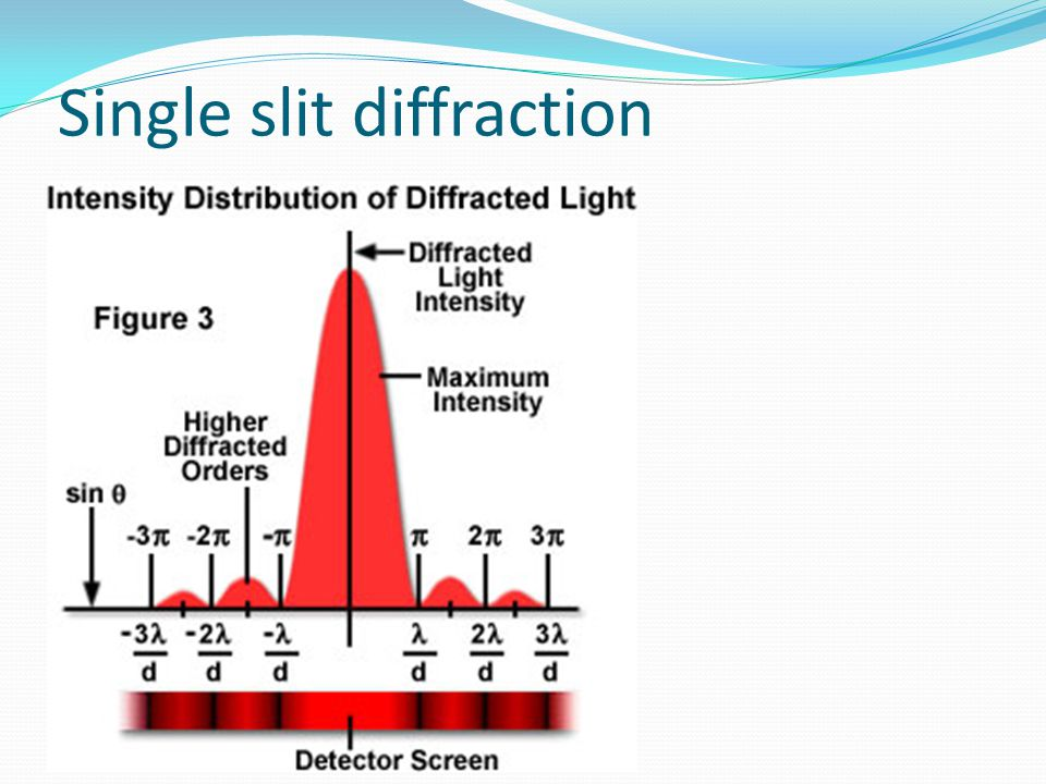 Single slit diffraction