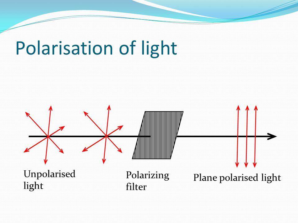 Polarisation of light Unpolarised light Polarizing filter