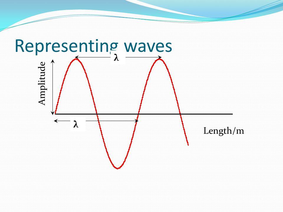 Representing waves λ Amplitude λ Length/m
